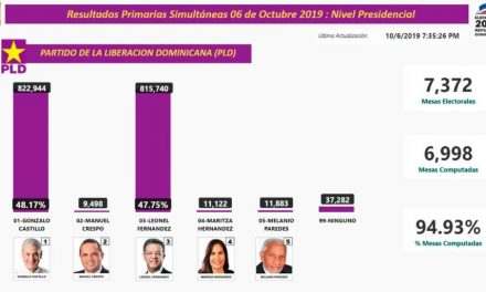 Boletín No. 10 Gonzalo Castillo toma la ventaja por más de 4,000 votos