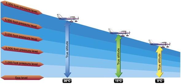 ¿Sabías qué cuando el avión vuela a 30.000 pies (unos 12 km) la presión atmosférica que existe en el exterior no permitiría que se pudiera respirar?